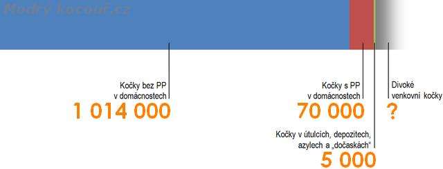 Počet koček v Česku